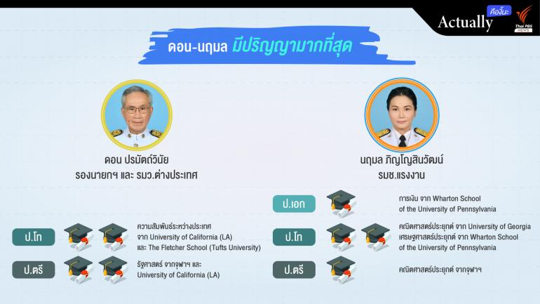 ภาพ : 2 รัฐมนตรีสำเร็จการศึกษามากที่สุด 4 ปริญญาบัตร