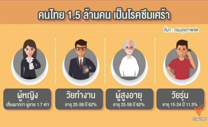 คนไทยป่วยโรคซึมเศร้า 1.5 ล้านคน