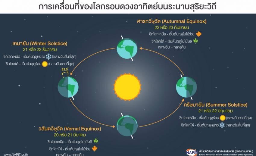 สดร.เผย 27 เม.ย.นี้พระอาทิตย์ตั้งฉาก แต่ไม่ใช่วันร้อนที่สุด