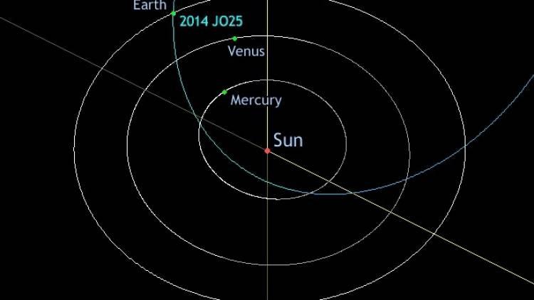 19 เม.ย.นี้ จับตาดาวเคราะห์น้อยขนาดใหญ่เฉียดโลก