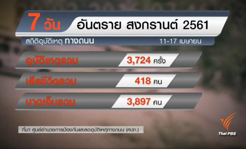 """สถิติอุบัติเหตุทางถนน """"สงกรานต์ 2561"""" รวม 7 วัน เสียชีวิต 418 คน เพิ่มจากปีที่แล้ว"""