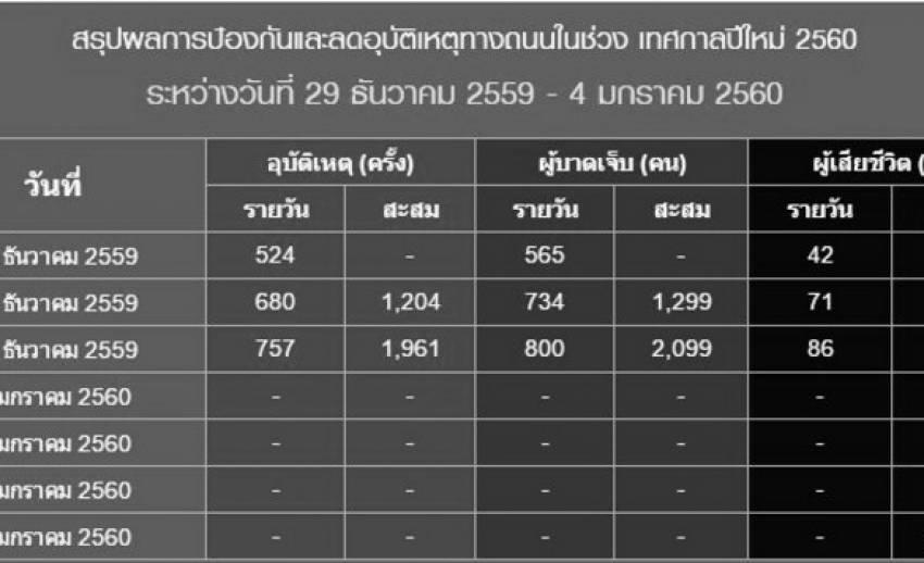 ยอดพุ่ง! สถิติอุบัติเหตุทางถนน 3 วัน เสียชีวิต 199 คน