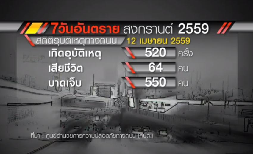 2 วันเฝ้าระวังอุบัติเหตุสงกรานต์ เสียชีวิตเพิ่มขึ้น-คสช.ยึดรถแล้ว 549 คัน