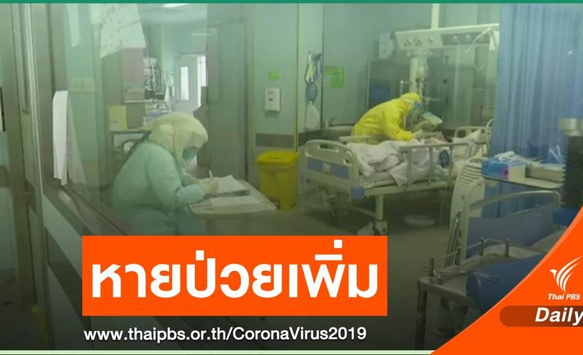 หายป่วย COVID-19 พุ่งสูงกว่า 10,000 คน