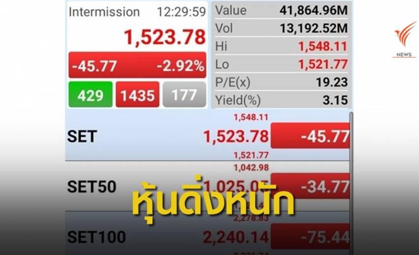 หุ้นไทยดิ่งกว่า 40 จุด เหตุกังวลไวรัสโคโรนากระทบ