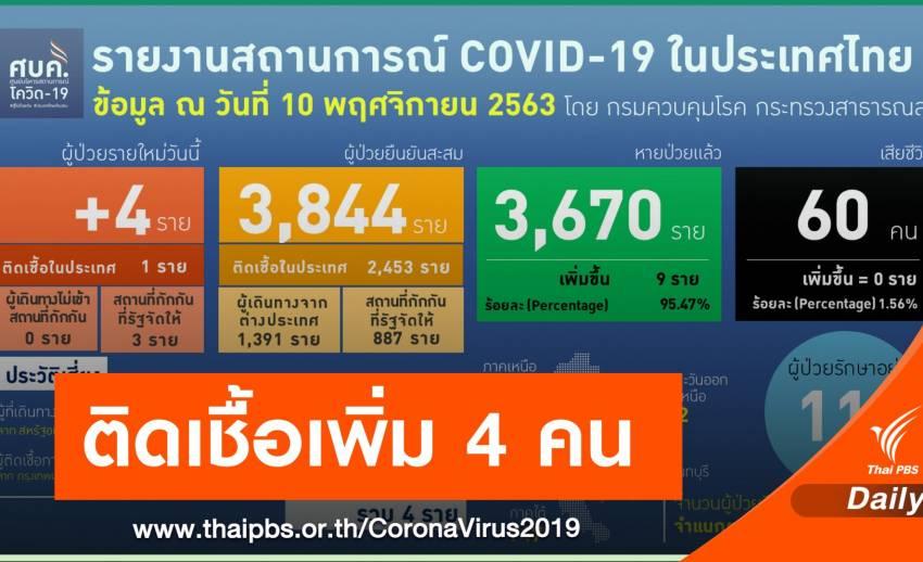นักการทูตฮังการีประจำประเทศไทย ติดเชื้อ COVID-19