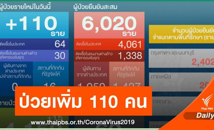 ติด COVID-19 เพิ่ม 110 คน ในประเทศ  64 แรงงานข้ามชาติ 30 คน