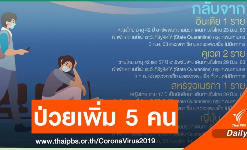 ไทยพบป่วย COVID-19 เพิ่ม 5 คน ทั้งหมดตรวจพบเชื้อไม่มีอาการ