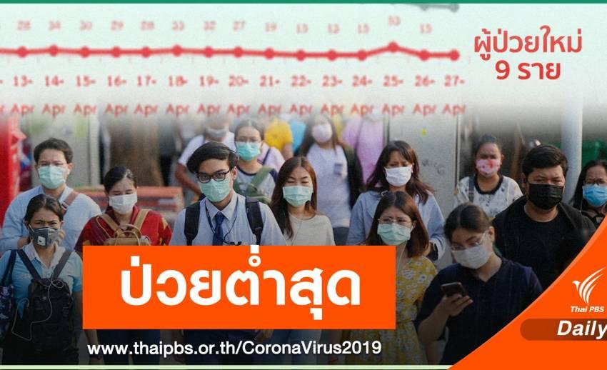 ข่าวดี! ผู้ป่วย COVID-19 ต่ำสุดแค่ 9 คนในรอบ 1 เดือน