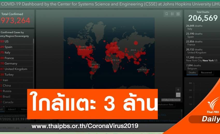 ทั่วโลกป่วย COVID-19 เฉียด 3 ล้านคน