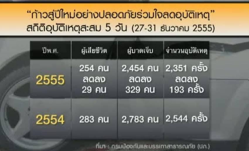 สถิติอุบัติเหตุช่วง 7 วันอันตรายปี 56 ลดลงจากปี 55
