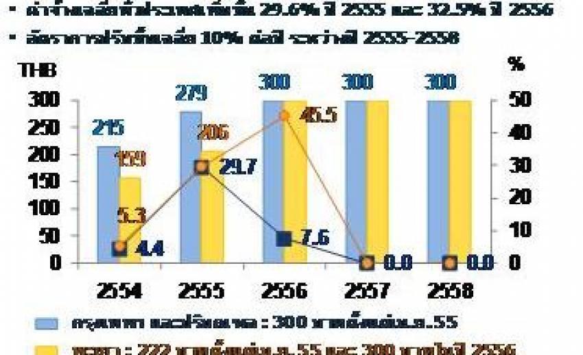 ค่าจ้างขั้นต่ำ 300 บาททั่วประเทศต้นปี 2556...ผลกระทบต่อเศรษฐกิจไทย