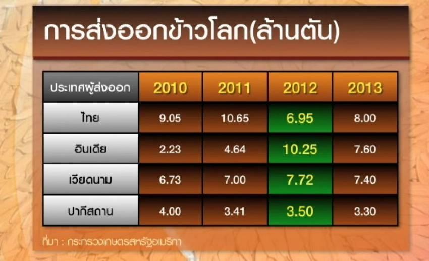 เงินบาทแข็งค่า กระทบส่งออกข้าวไทย