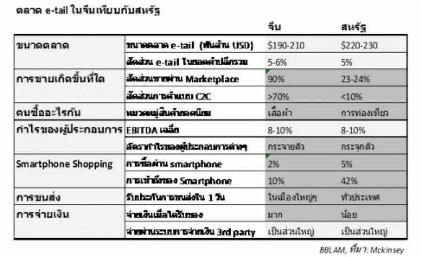 ส่อง e-tail แดนมังกร อนาคตค้าปลีกไทย