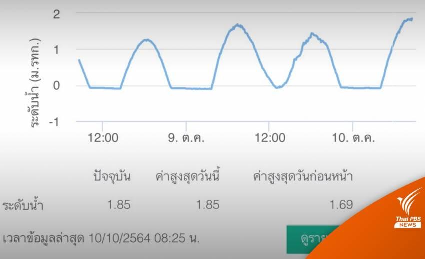 """วันนี้ ! เตือนนนทบุรี-ปทุมฯ นอกคันกั้นน้ำ """"น้ำทะเลหนุนสูงสุด"""""""