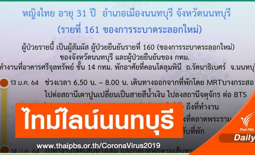 นนทบุรี เปิดไทม์ไลน์ 1 คนติด COVID-19 เดินห้างดัง ขึ้น BTS - MRT