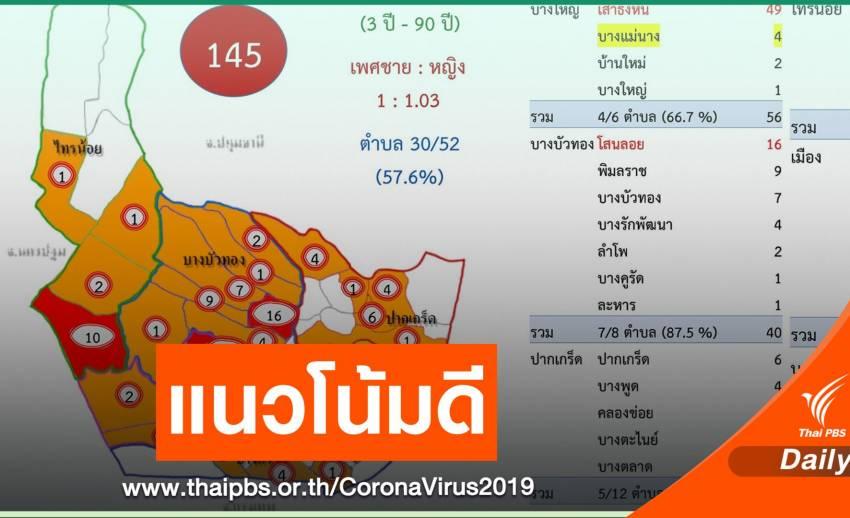 นนทบุรีผู้ป่วย COVID-19 รายใหม่ลดลง