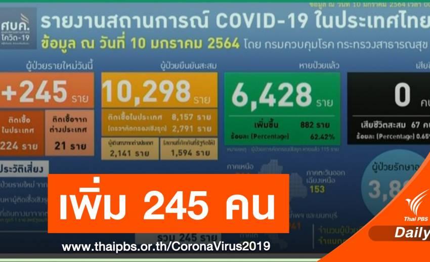 ศบค.เผยไทยติดเชื้อเพิ่ม 245 คน หายป่วย 882 คน