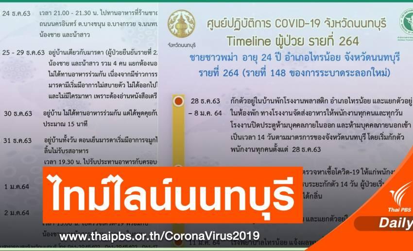 นนทบุรีเปิดอีก 4 ไทม์ไลน์ ผู้ติดเชื้อ COVID-19