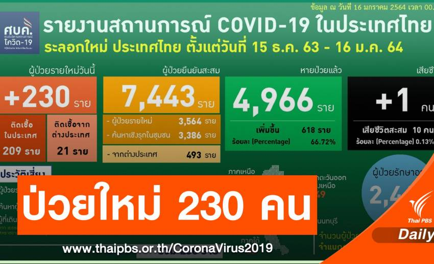 ไทยพบป่วย COVID-19 อีก 230 คน เสียชีวิตเพิ่ม 1 คน