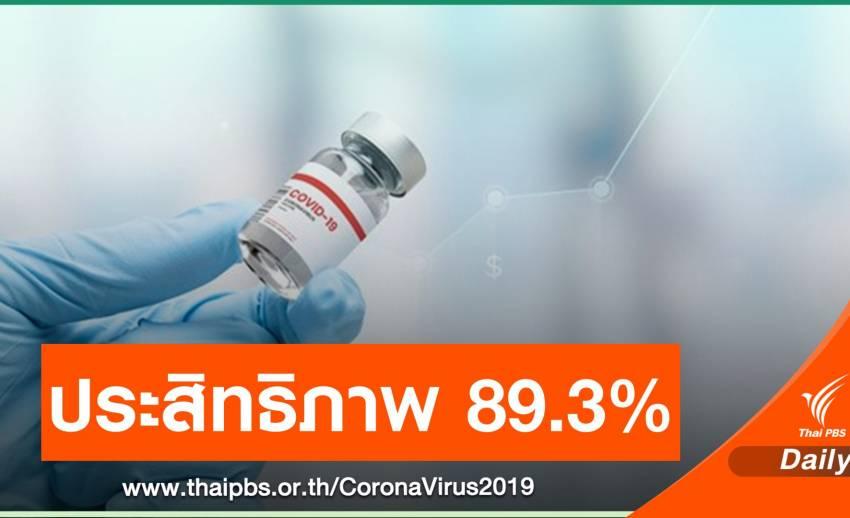 """""""โนวาแวกซ์"""" เผยวัคซีน COVID-19 ป้องกันเชื้อกลายพันธุ์ได้"""