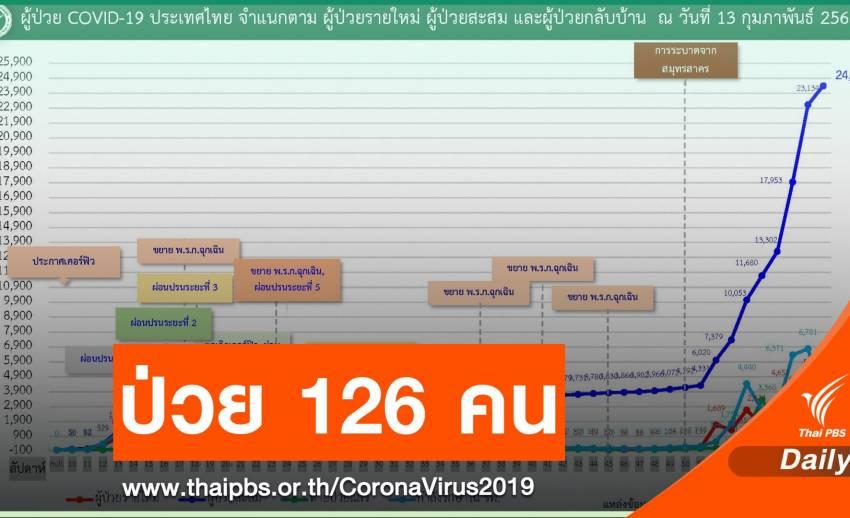 """ไทยติด COVID-19 เพิ่ม 126 คน จับตา """"ตาก"""" วันเดียว 52 คน"""