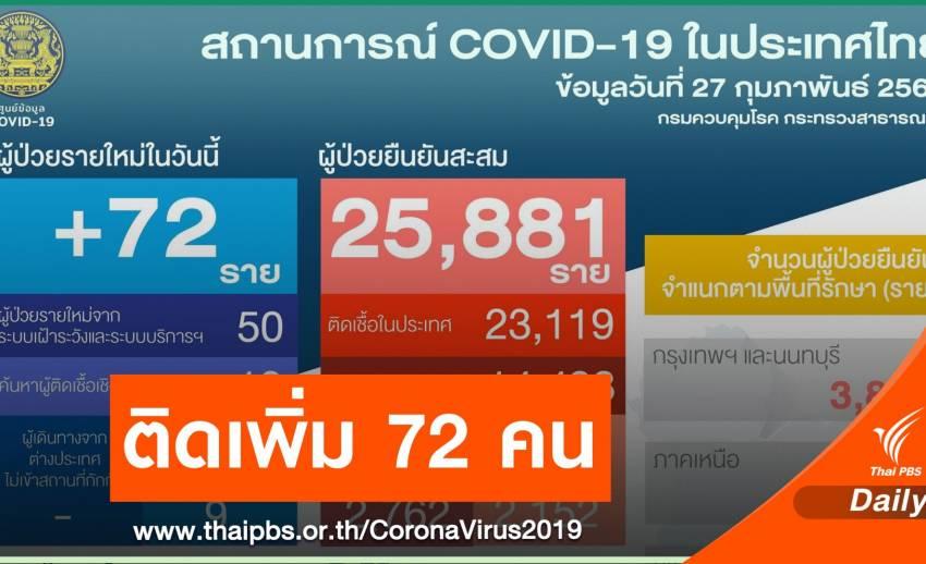 ไทยติดเชื้อ COVID-19 เพิ่ม 72 คน สะสม 25,881 คน