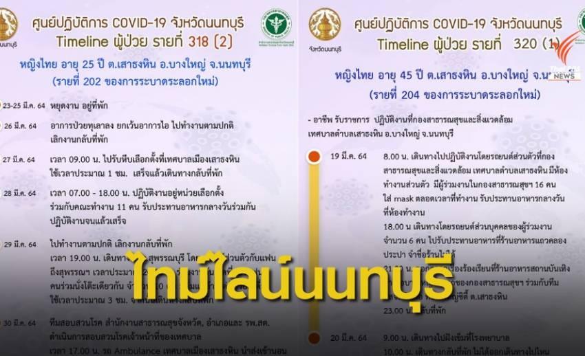 3 จนท.เทศบาล ติด COVID-19 ประจำหน่วยเลือกตั้งนนทบุรี