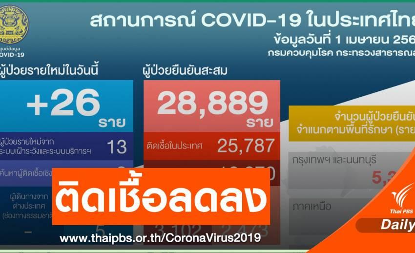 ไทยติดเชื้อ COVID-19 เพิ่ม 26 คน