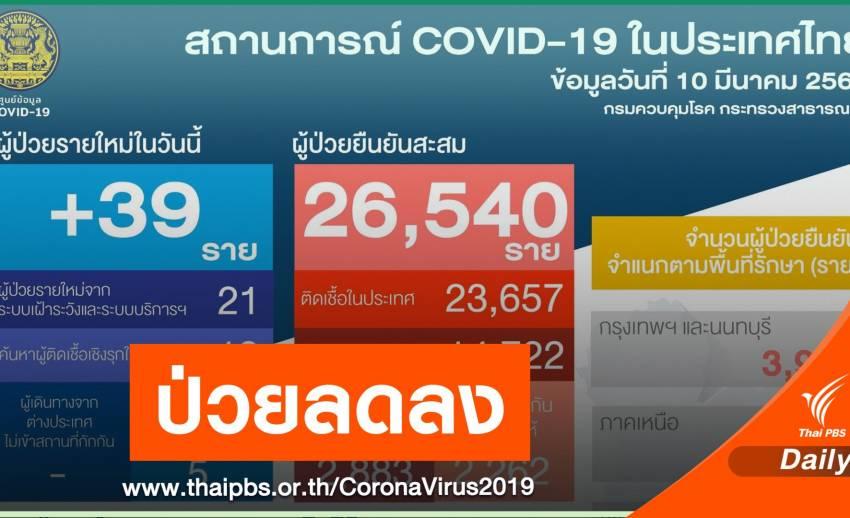 ไทยพบผู้ป่วย COVID-19 เพิ่ม 39 คน ไม่มีผู้เสียชีวิตเพิ่ม