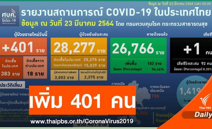 ผู้ต้องกักติดเชื้อส่งผลตัวเลข COVID-19 พุ่ง 401 คนเสียชีวิต 1 คน