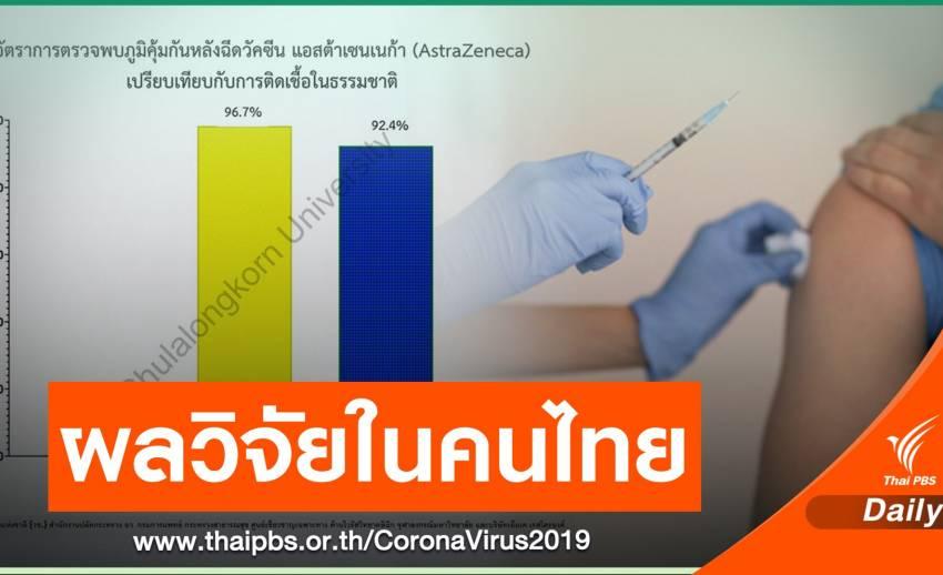 ผลศึกษาในคนไทยฉีดแอสตราเซเนกาเข็มแรก พบภูมิต้านทาน 96.7%