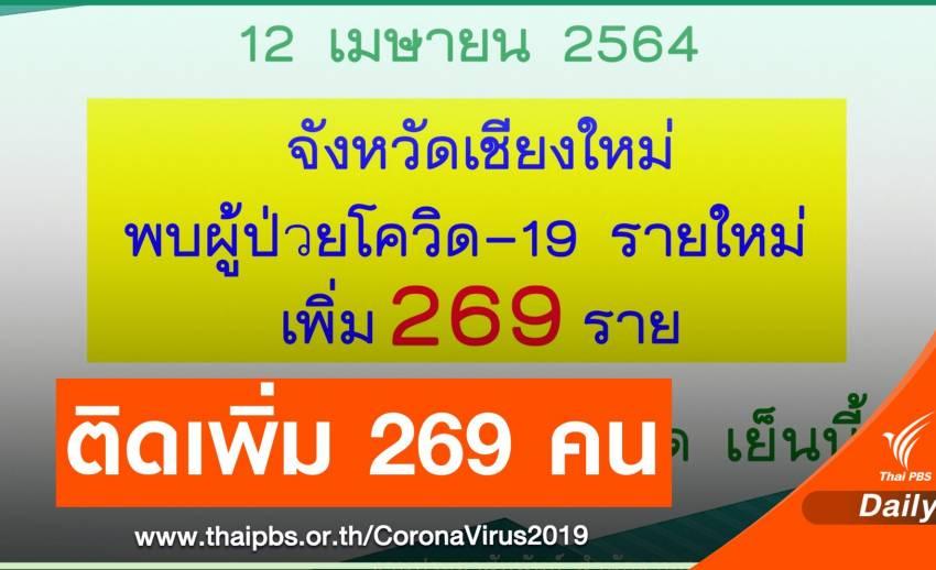 เชียงใหม่ ติดเชื้อ COVID-19 เพิ่ม 269 คน