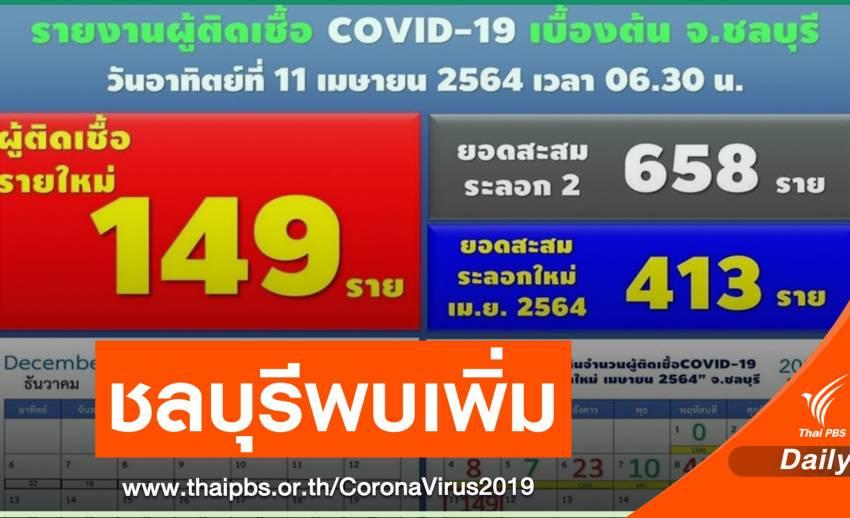 สสจ.ชลบุรี ยืนยันพบผู้ป่วยโควิดรายใหม่ 149 คน