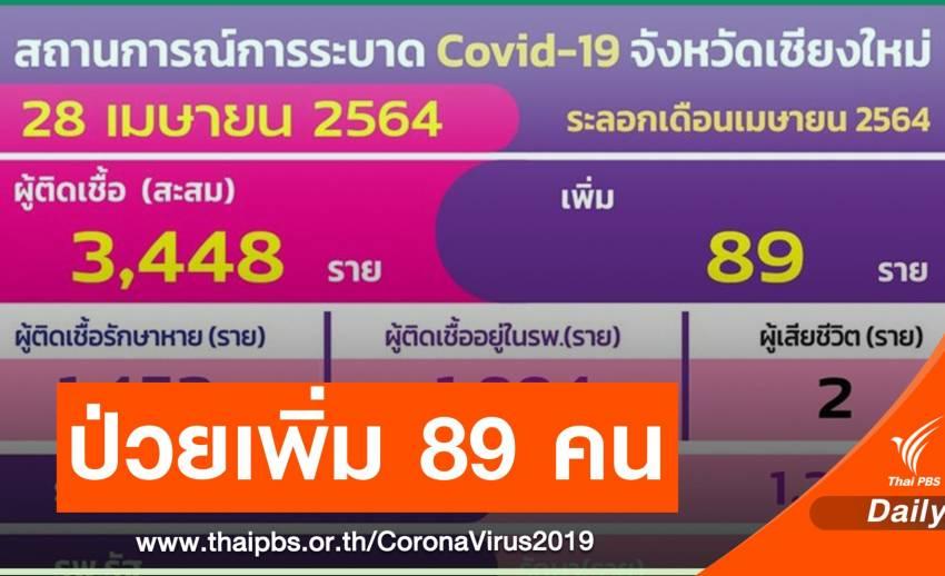 เชียงใหม่ ติด COVID-19 เพิ่ม 89 คน สะสม 3,448 คน