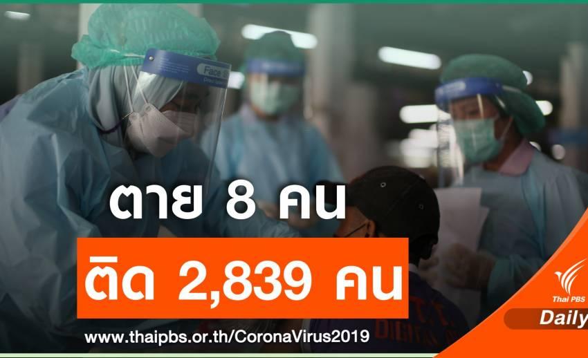 นิวไฮ! ไทยติด COVID-19 ตายเพิ่ม 8 คนป่วยรายวัน 2,839 คน