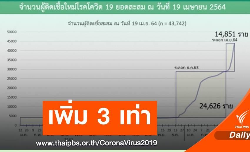 ผู้ติด COVID-19 ไทย 3 สัปดาห์สูงกว่าระลอกแรก 3 เท่า