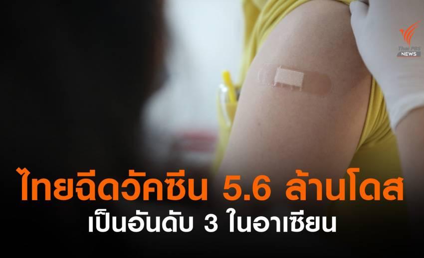 อว.เผยไทยฉีดวัคซีนรวม 5.6 ล้านโดส เป็นอันดับ 3 ในอาเซียน