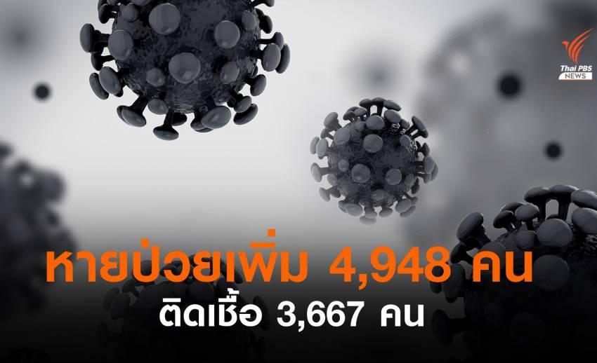 ไทยหายป่วยโควิดเพิ่ม 4,948 คน ติดเชื้อ 3,667 คน