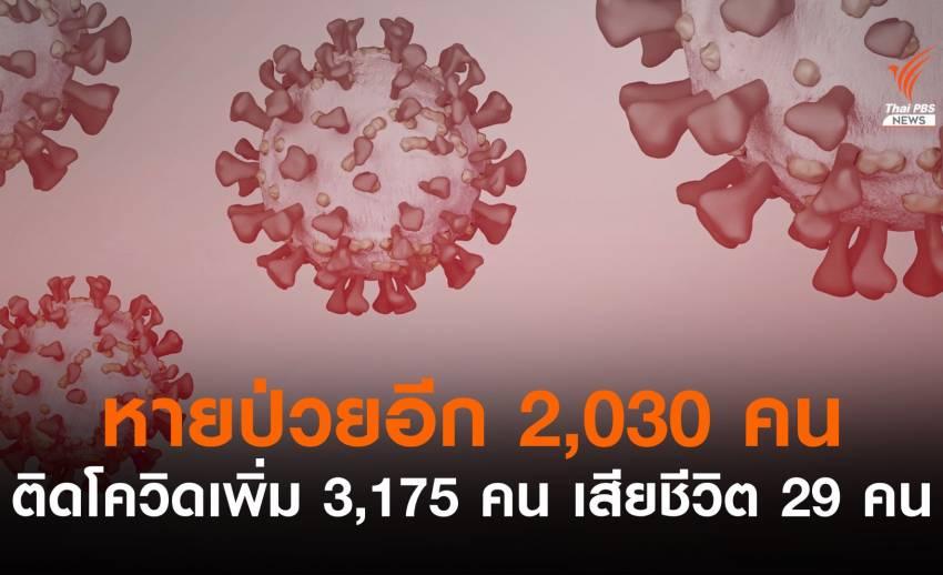 ไทยติดโควิดเพิ่ม 3,175 เสียชีวิต 29 หายป่วยอีก 2,030 คน