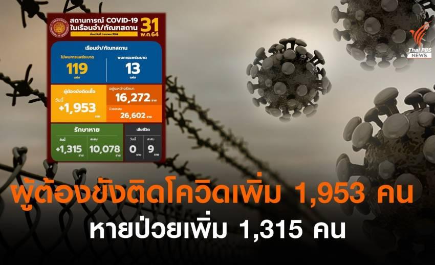 ผู้ต้องขังติดโควิดรายใหม่ 1,953 คน หายป่วยเพิ่ม 1,315 คน