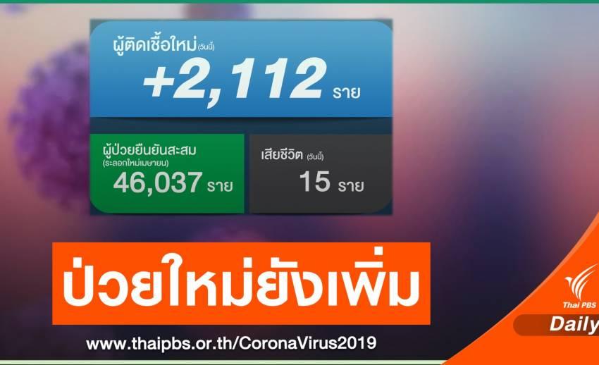 ติดเชื้อ COVID-19 วันนี้เพิ่ม 2,112 คน เสียชีวิตอีก 15 คน