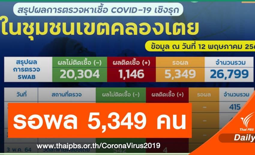 ตรวจเชิงรุกชุมชนคลองเตย 26,799 คน ติดโควิดแล้ว 1,146 คน