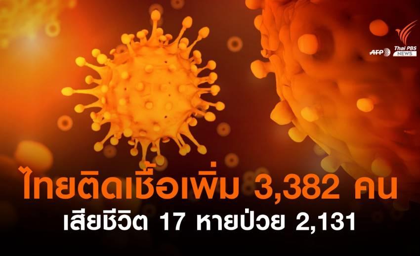 ไทยติดเชื้อโควิดเพิ่ม 3,382 เสียชีวิต 17 หายป่วย 2,131 คน
