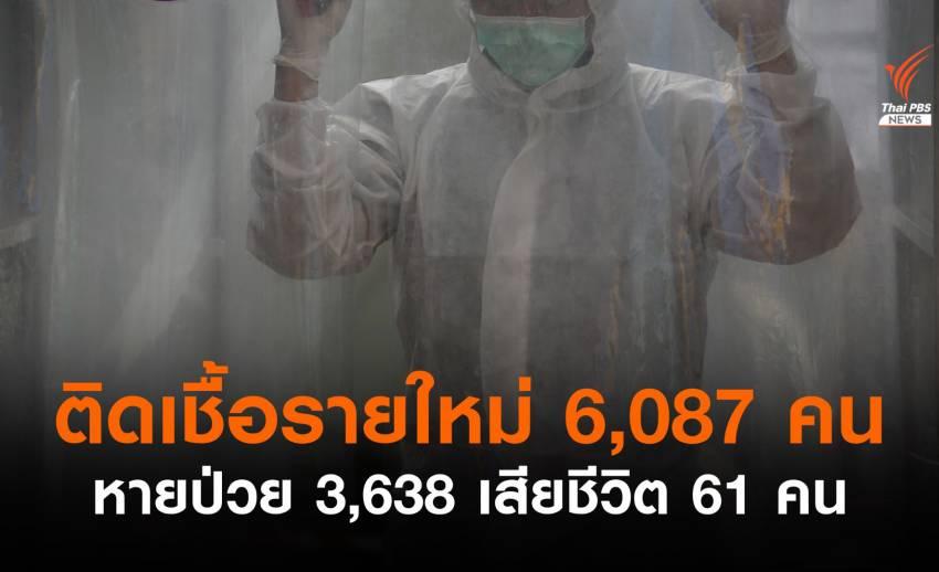 ยอดติดเชื้อรายใหม่เพิ่มสูง 6,087 เสียชีวิตอีก 61 คน