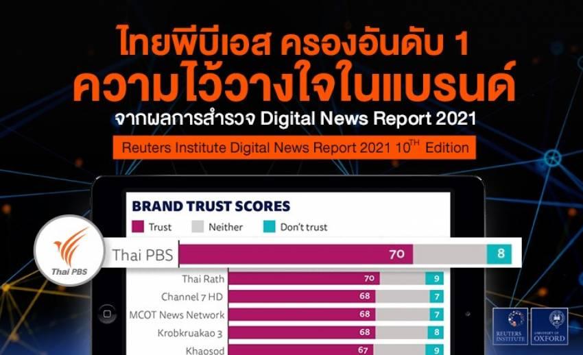 ไทยพีบีเอสได้รับความไว้วางใจในแบรนด์ (Brand Trust Scores) เป็นอันดับ 1 จากผลสำรวจ Digital News Report 2021