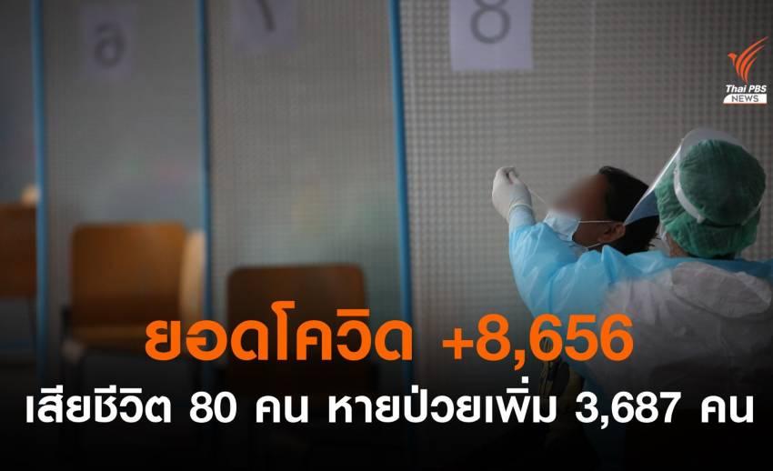 ไทยติดโควิดรายวันเพิ่ม 8,656 เสียชีวิต 80 คน
