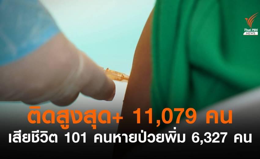 น่าห่วง! ยอดติดโควิดรายวัน 11,397 คนเสียชีวิตเพิ่ม 101 คน