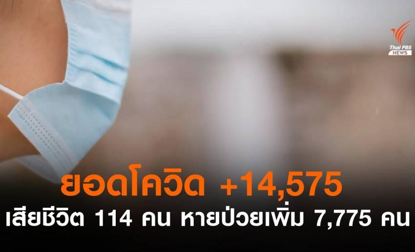 ตัวเลขผู้ติดเชื้อสูงเกิน 1 หมื่น ต่อเนื่องวันที่ 7 เสียชีวิตเพิ่ม 114 คน