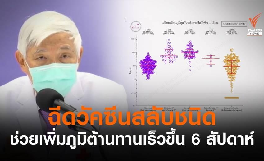 """""""นพ.ยง"""" ชี้ฉีดวัคซีนสลับชนิด เพิ่มภูมิต้านทานเร็วขึ้น 6 สัปดาห์"""
